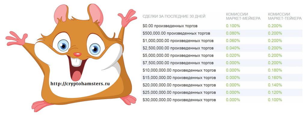 Изображение - Обзор супернадежной биржи bitfinex — как туда попасть Komissiya-1024x438